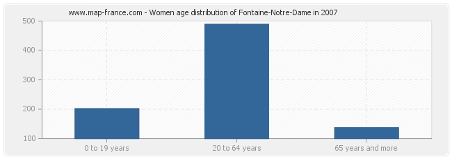 Women age distribution of Fontaine-Notre-Dame in 2007
