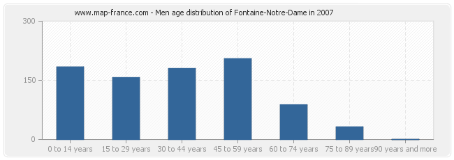 Men age distribution of Fontaine-Notre-Dame in 2007