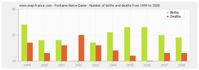 Fontaine-Notre-Dame : Number of births and deaths from 1999 to 2008