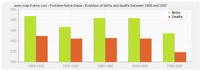 Fontaine-Notre-Dame : Evolution of births and deaths between 1968 and 2007