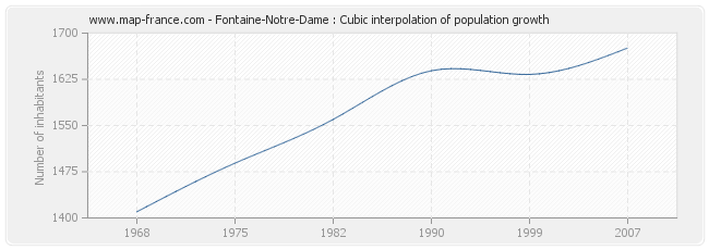 Fontaine-Notre-Dame : Cubic interpolation of population growth