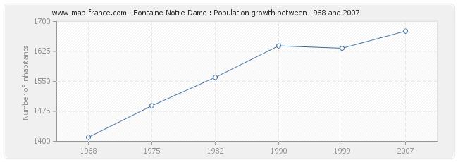 Population Fontaine-Notre-Dame