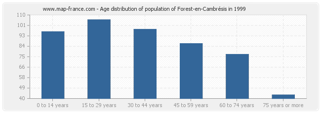Age distribution of population of Forest-en-Cambrésis in 1999