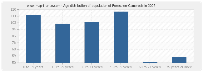 Age distribution of population of Forest-en-Cambrésis in 2007