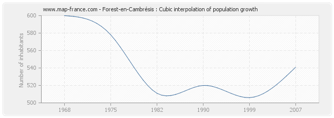 Forest-en-Cambrésis : Cubic interpolation of population growth
