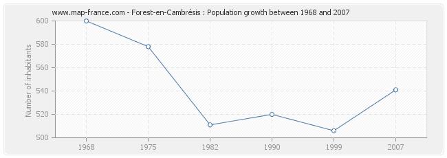 Population Forest-en-Cambrésis