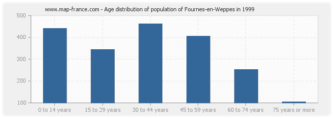Age distribution of population of Fournes-en-Weppes in 1999