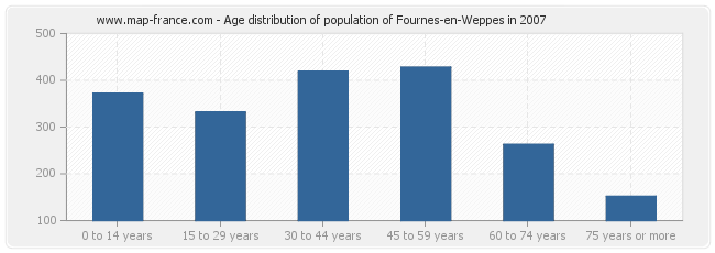 Age distribution of population of Fournes-en-Weppes in 2007