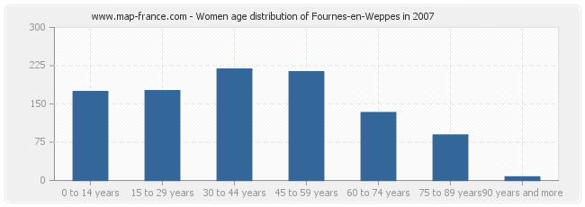 Women age distribution of Fournes-en-Weppes in 2007