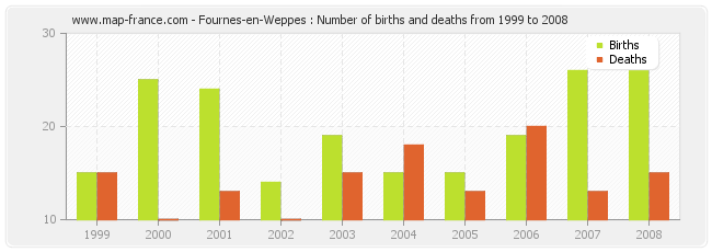 Fournes-en-Weppes : Number of births and deaths from 1999 to 2008