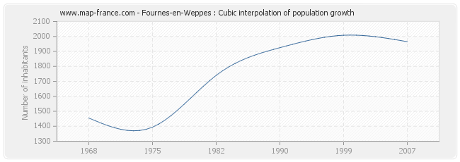 Fournes-en-Weppes : Cubic interpolation of population growth