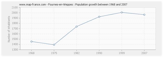 Population Fournes-en-Weppes