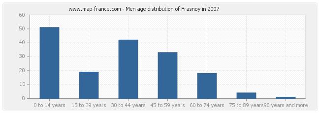 Men age distribution of Frasnoy in 2007