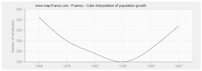 Frasnoy : Cubic interpolation of population growth
