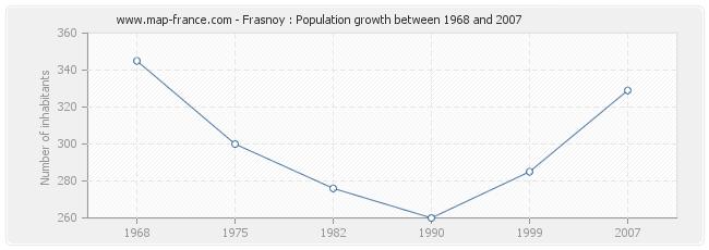 Population Frasnoy