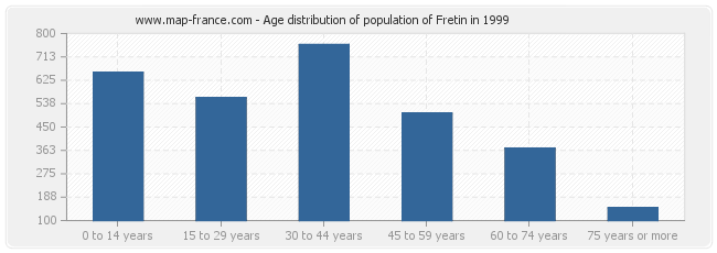 Age distribution of population of Fretin in 1999