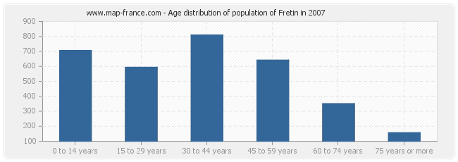 Age distribution of population of Fretin in 2007