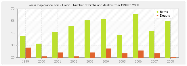 Fretin : Number of births and deaths from 1999 to 2008