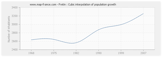 Fretin : Cubic interpolation of population growth