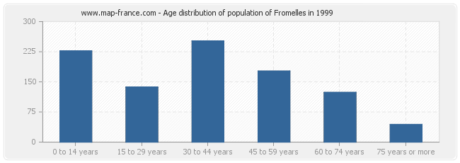 Age distribution of population of Fromelles in 1999