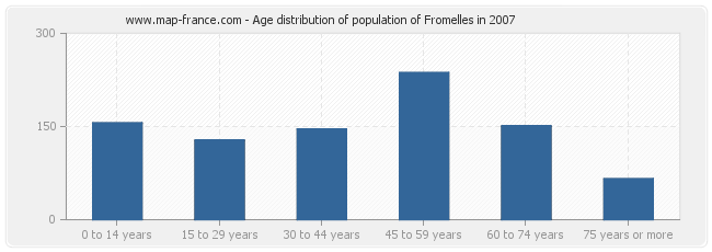 Age distribution of population of Fromelles in 2007