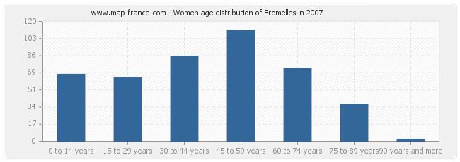 Women age distribution of Fromelles in 2007