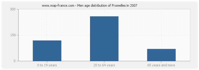 Men age distribution of Fromelles in 2007