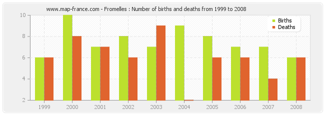 Fromelles : Number of births and deaths from 1999 to 2008