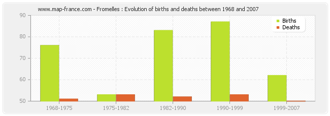 Fromelles : Evolution of births and deaths between 1968 and 2007