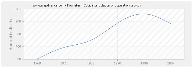 Fromelles : Cubic interpolation of population growth