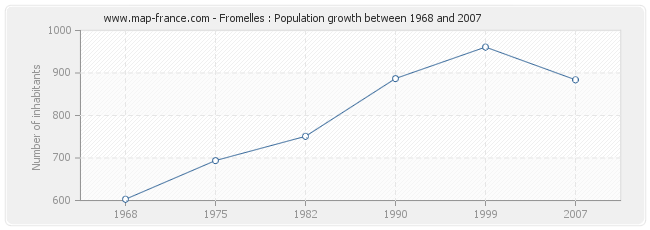 Population Fromelles