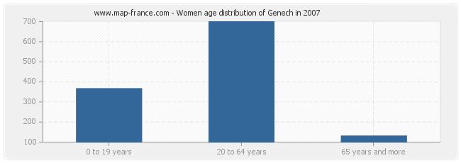 Women age distribution of Genech in 2007