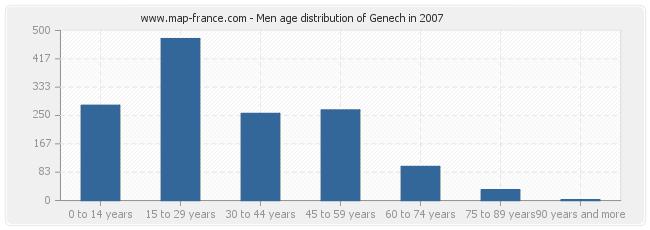 Men age distribution of Genech in 2007