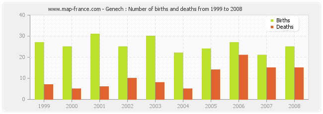 Genech : Number of births and deaths from 1999 to 2008