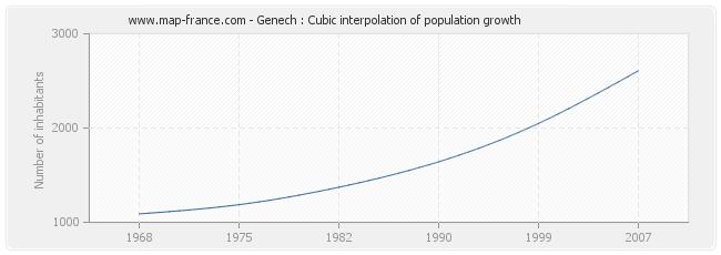 Genech : Cubic interpolation of population growth