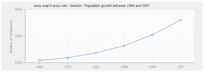 Population Genech