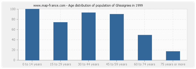 Age distribution of population of Ghissignies in 1999