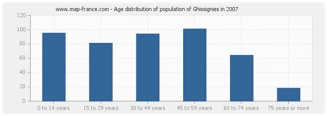 Age distribution of population of Ghissignies in 2007