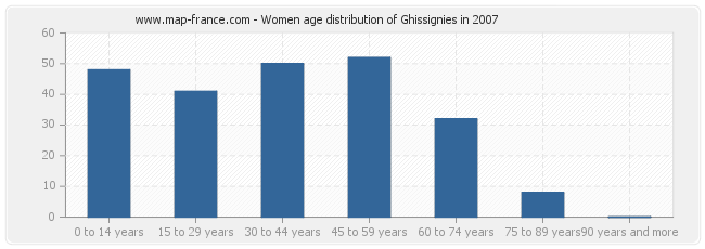 Women age distribution of Ghissignies in 2007