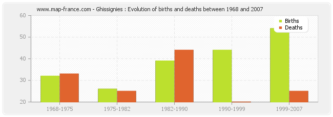 Ghissignies : Evolution of births and deaths between 1968 and 2007