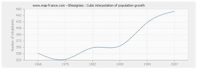 Ghissignies : Cubic interpolation of population growth