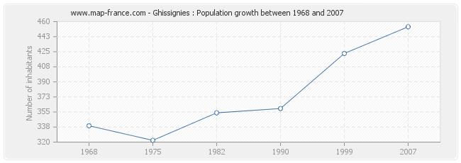 Population Ghissignies