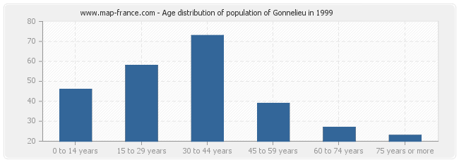 Age distribution of population of Gonnelieu in 1999