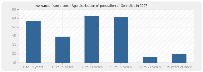 Age distribution of population of Gonnelieu in 2007