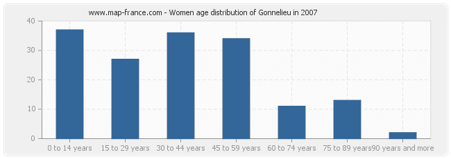 Women age distribution of Gonnelieu in 2007