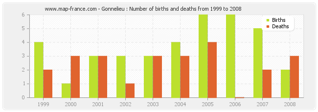 Gonnelieu : Number of births and deaths from 1999 to 2008