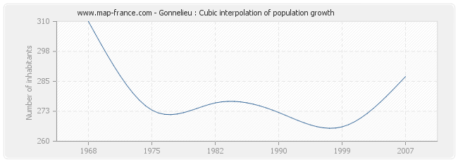 Gonnelieu : Cubic interpolation of population growth