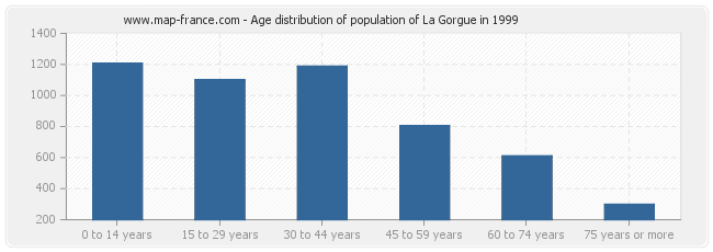 Age distribution of population of La Gorgue in 1999