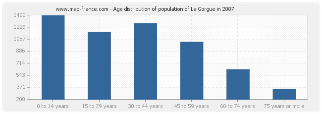Age distribution of population of La Gorgue in 2007