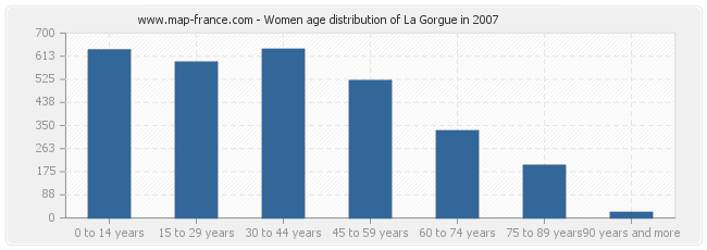 Women age distribution of La Gorgue in 2007